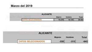 Desciende el número de desempleados en la comarca de la Vega Baja