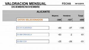 Baja el paro en la comarca durante el mes de diciembre: 455 desempleados menos para cerrar el año