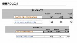 Sube el desempleo en nuestra comarca con 164 parados más