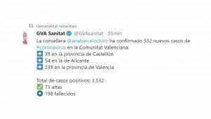 La provincia de Alicante llega al ecuador de la cuarentena con más de 1.000 casos de coronavirus