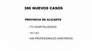 La Comunidad Valenciana registra casi 200 curados en un solo día