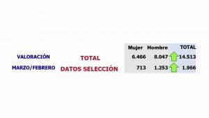 Más de 96.000 trabajadores se ven afectados por los ERTE en la provincia de Alicante