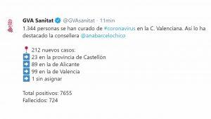 Se distribuyen 36.000 test rápidos en la provincia de Alicante