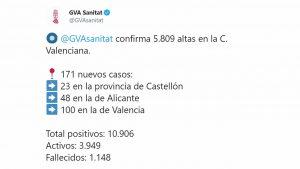 El 63% de casos registrados hasta la fecha en la Comunidad Valenciana ya no están activos