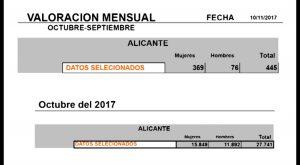 Torrevieja donde más crece el paro en octubre, y Callosa y Orihuela reducen sus cifras de parados