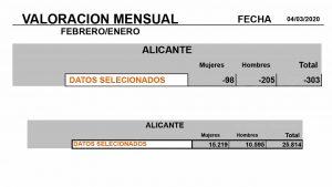 Desciende el desempleo en la comarca con 303 parados menos