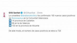 Alicante pasa de no registrar ningún caso a concentrar la mayor cantidad de positivos en 24 horas
