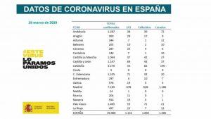 La Comunidad Valenciana supera los 1.000 casos de coronavirus