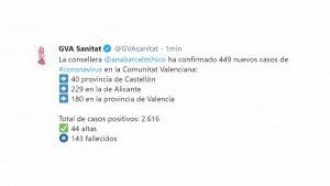 Miércoles negro: 4.700 contagiados en España y 449 nuevos casos en la Comunidad Valenciana