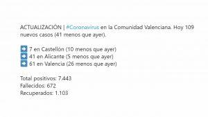 Baja el número de ingresos por coronavirus en la Comunidad Valenciana
