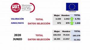 Aumenta el desempleo en la Vega Baja durante el mes de junio: 1.848 personas se suman al paro