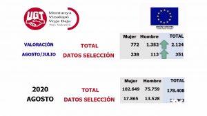 Sube el paro: 351 desempleados más durante el mes de agosto en la Vega Baja