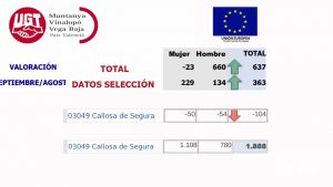 La Vega Baja suma dos meses consecutivos aumentando su tasa de desempleo