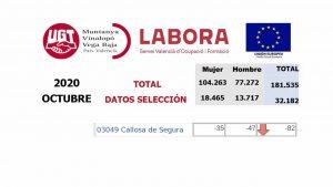 426 desempleados más en la Vega Baja