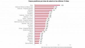 15 municipios de la Vega Baja están en riesgo extremo, cinco en riesgo alto y siete en riesgo medio