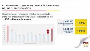 La Comunidad Valenciana recibirá el 10,8% de los Presupuestos Generales del Estado