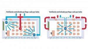 Se distribuirán 8.000 purificadores en los colegios para garantizar la ventilación de las aulas