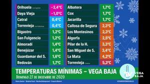 27 de diciembre de 2020: el día más frío del año en la Vega Baja
