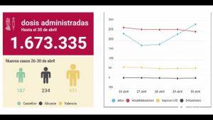 """Ximo Puig: """"Empezamos un mes de mayo decisivo con los deberes hechos"""""""