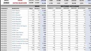 Baja el paro en la Vega Baja a las puertas del verano: 915 personas encuentran trabajo en junio