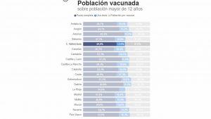 Los jóvenes de la Comunidad Valenciana se vacunan más tarde que los de Madrid, Murcia o Andalucía